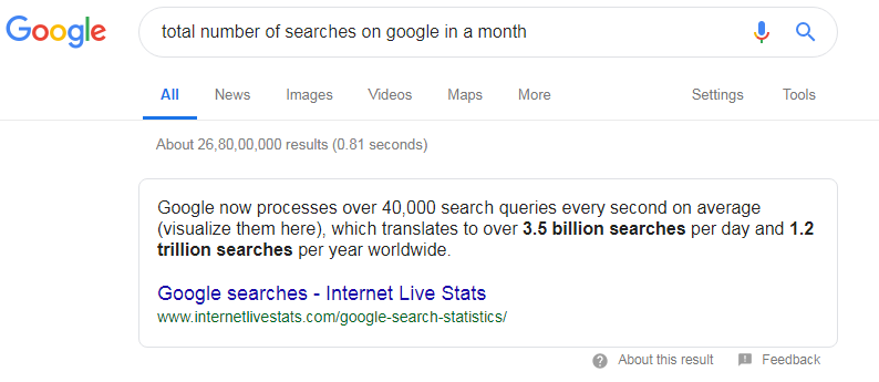 Total Searches on Google in a Month