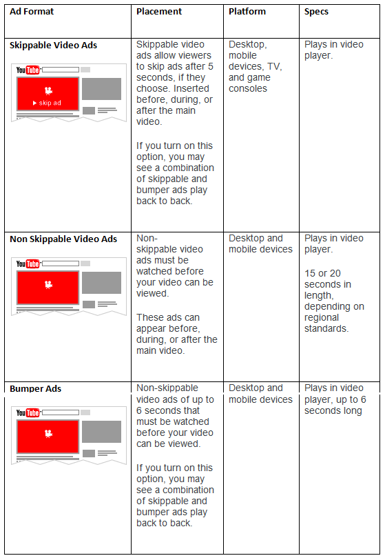 Video Ad Formats